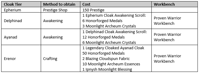 Cloak Changes and Awakening 2.png